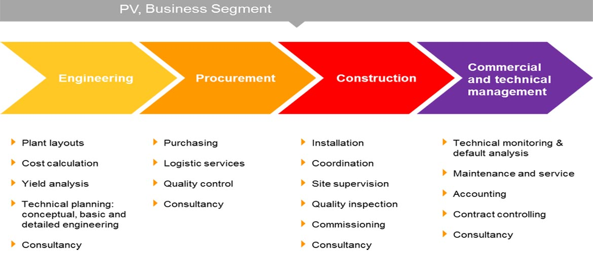 construction project and procurement Burrow global is a uniquely positioned, full-service engineering, procurement and construction company on many epc projects, procurement is a critical part of the scope equipment specifications, vendor bid packages.